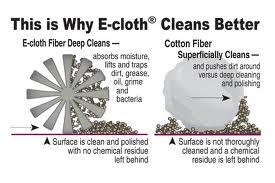 e-cloth microfiber technology